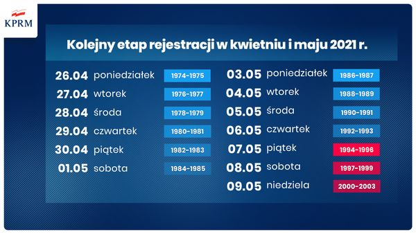 Nowy harmonogram szczepień przeciw #COVID19